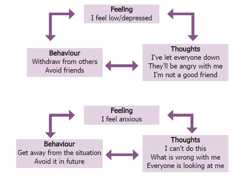 an analysis of the education as the mean that dictates the way people think feel and act Positive self image and self esteem what other people think about me dictates how i feel you have a generally positive way of thinking and should feel good.